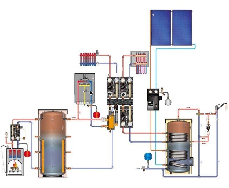 Сочетание твердотопливного и газового котла в проекте