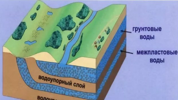 Оценка запасов подземных вод