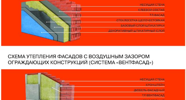 Базальтовый утеплитель «ТЕРМОЛАЙФ» — прочная изоляция на годы!