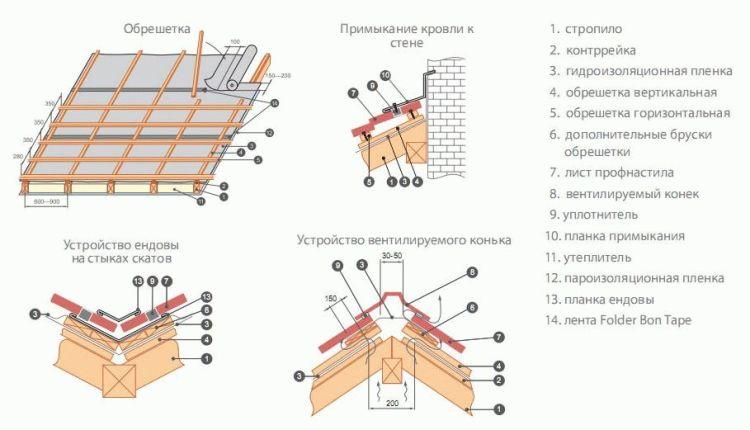 Кровля из профнастила: инструкция по монтажу фото 1 -- лаги, 2 – гидроизоляция, 3 – контробрешетка, 4 – обрешетка.