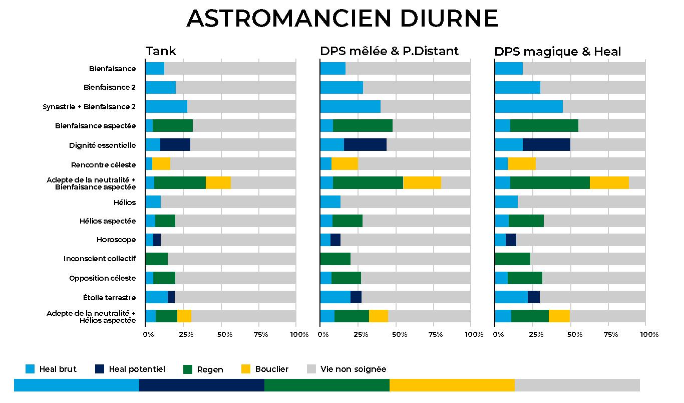 Graphique - Proportion de heal réaliser par les compétences de l'Astromancien Diurne