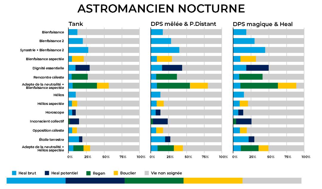 Graphique - Proportion de heal réaliser par les compétences de l'Astromancien Nocturne