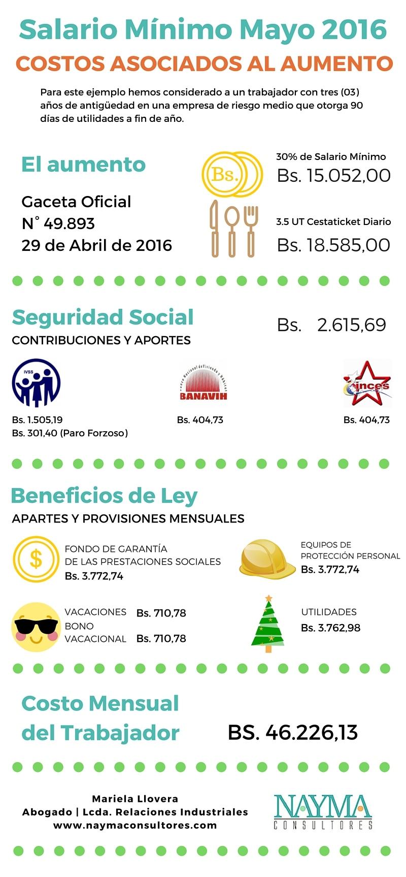 Infografia Costos Aumento Salario Minimo Mayo 2016 Venezuela