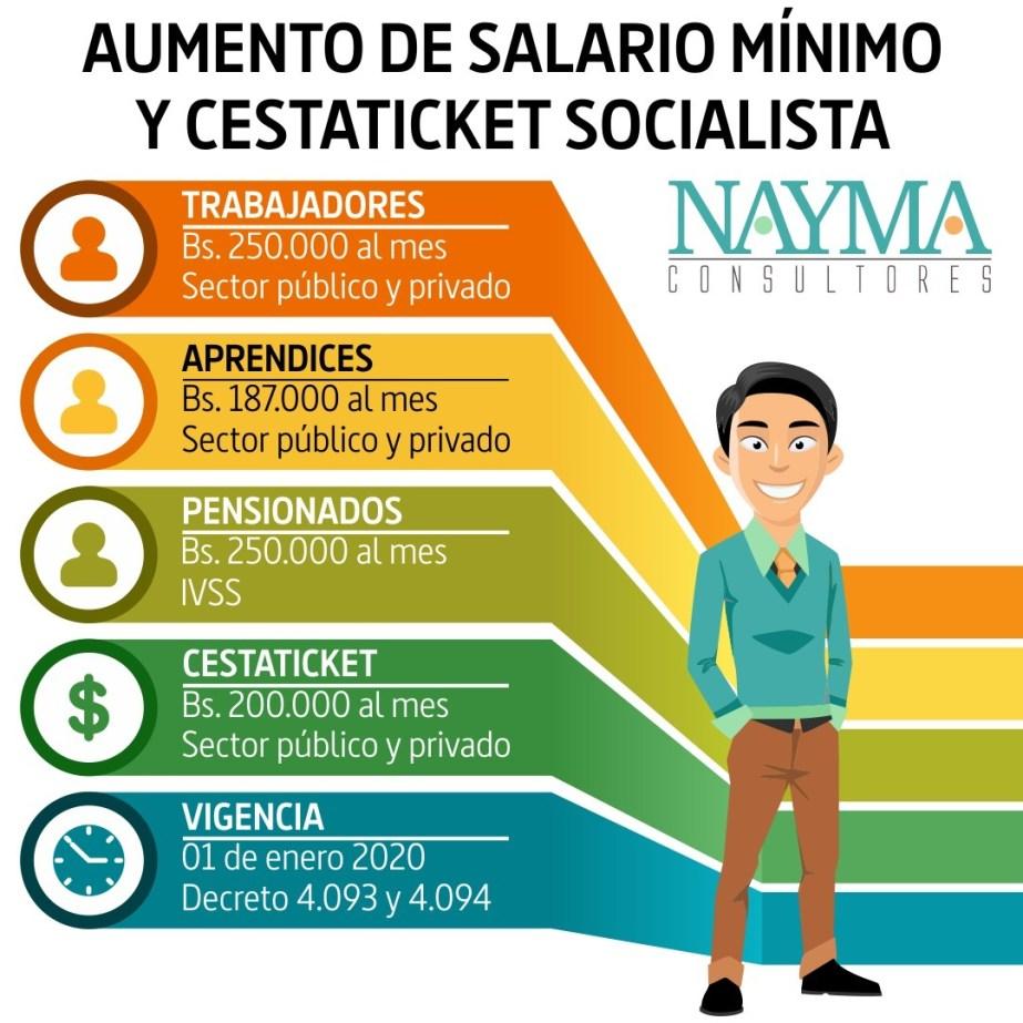 Salario Minimo, Pensiones y Cestaticket al 01 de Enero de 2020