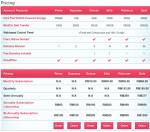 Perbandingan Web hosting Murah dan Terbaik di Malaysia