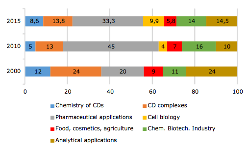 Fig. 2 Distribution of the CD-related publications among the 7 main topics