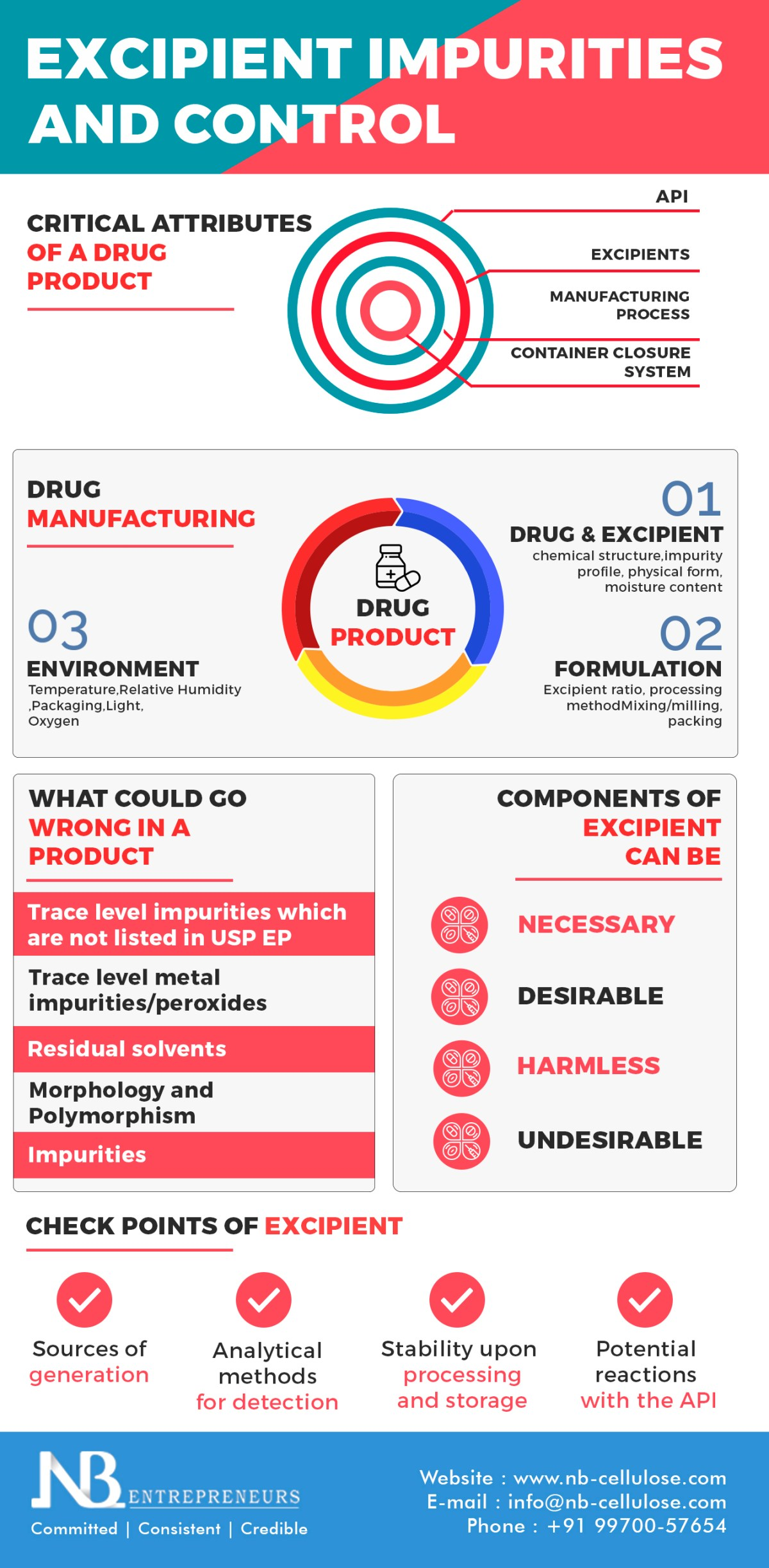 . Read this info-graphic to know more about the steps to follow to reduce and control excipient.