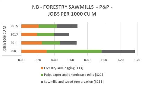 NB Forestry P&P Saw Jobs 1