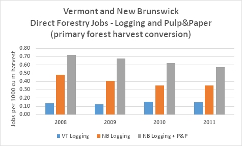 NB VT Forestry P&P Jobs primary