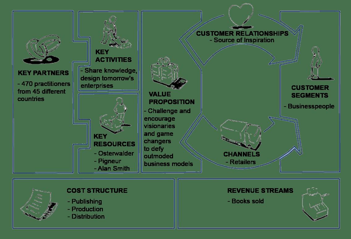 Vision Map Worksheet