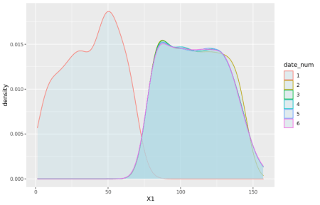 Distribution (density plot) of X1 by date. We see that X1 is clearly sampled from a different distribution for dates 1 and 2