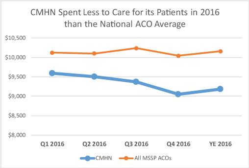 Carolina Medical Home Network Accountable Care Organization Cmhn Aco Outperforms Targets North Carolina Community Health Center Association