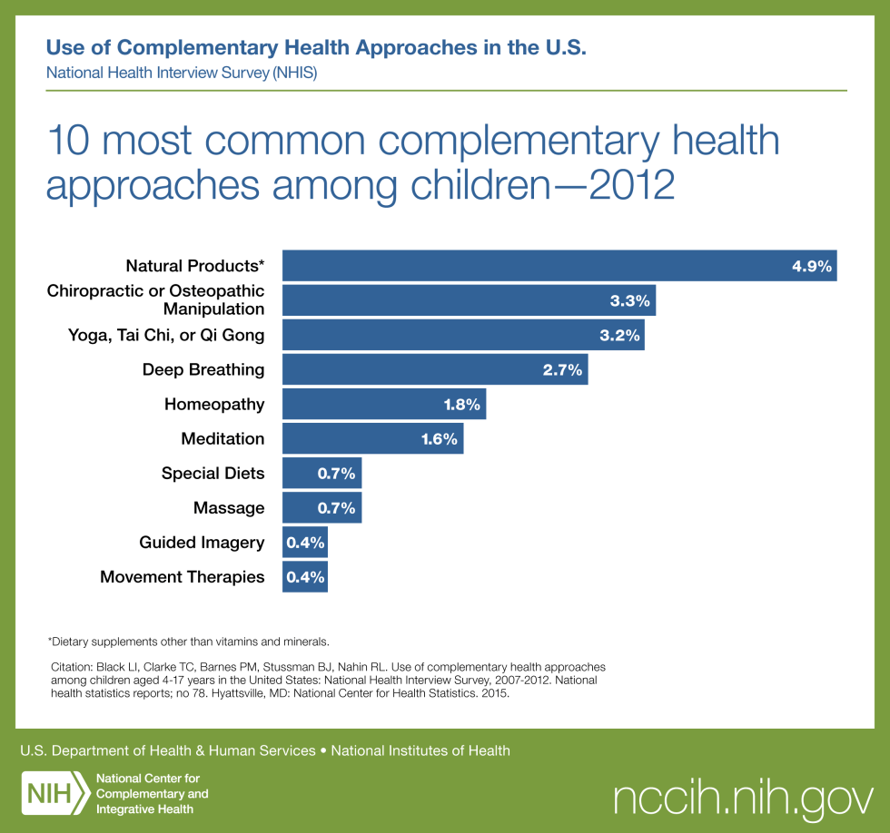 10 Most Common Complementary Health Approaches Among Children-2012: follow link for full description