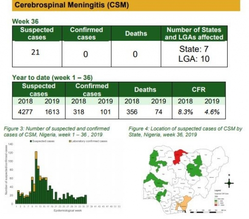 Nigeria Requires $1.9bn To Procure Routine Immunisation Vaccines – Centre