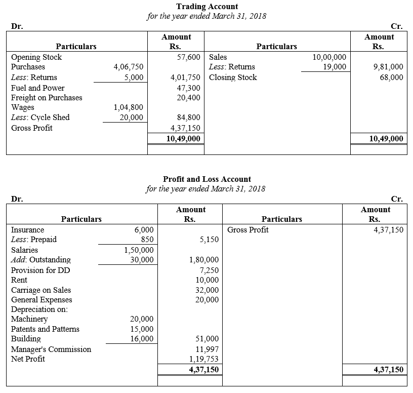 TS Grewal Accountancy Class 11 Solutions Chapter 14 Adjustments in Preparation of Financial Statements image - 102