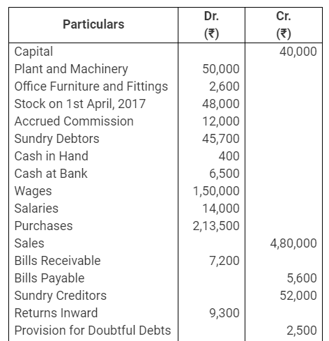 TS Grewal Accountancy Class 11 Solutions Chapter 14 Adjustments in Preparation of Financial Statements image - 55