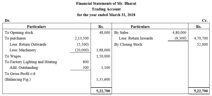 TS Grewal Accountancy Class 11 Solutions Chapter 14 Adjustments in Preparation of Financial Statements image - 56