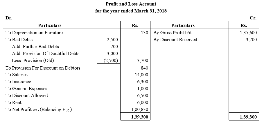TS Grewal Accountancy Class 11 Solutions Chapter 14 Adjustments in Preparation of Financial Statements image - 57