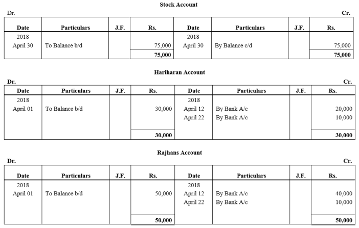 TS Grewal Accountancy Class 11 Solutions Chapter 6 Ledger - 91