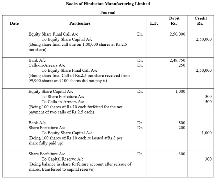 TS Grewal Accountancy Class 12 Solutions Chapter 8 Accounting for Share Capital image - 117