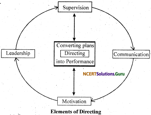 NCERT Solutions for Class 11 Business Studies Chapter 7 Directing 1