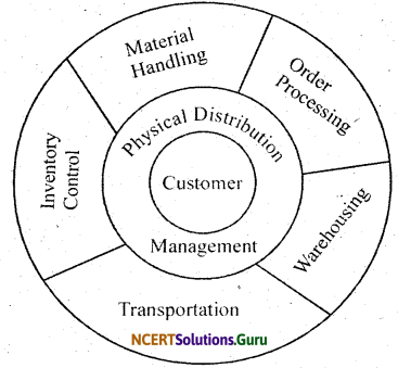 NCERT Solutions for Class 12 Business Studies Chapter 11 Marketing 3