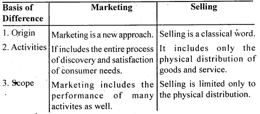 NCERT Solutions for Class 12 Business Studies Chapter 11 Marketing 4