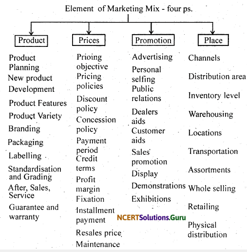 NCERT Solutions for Class 12 Business Studies Chapter 11 Marketing 7