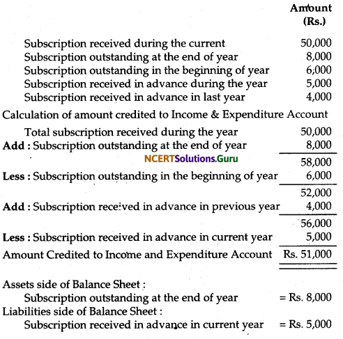 NCERT Solutions for Class 12 Accountancy Chapter 1 Accounting for Not for Profit Organisation 30