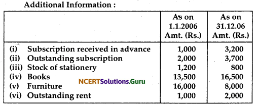 NCERT Solutions for Class 12 Accountancy Chapter 1 Accounting for Not for Profit Organisation 61