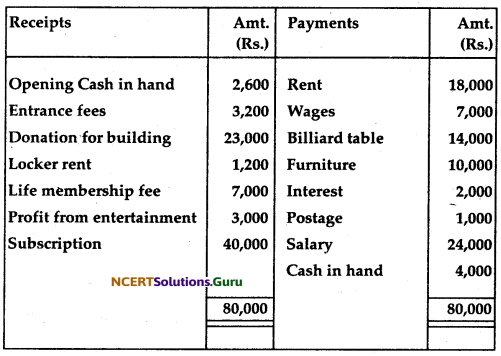NCERT Solutions for Class 12 Accountancy Chapter 1 Accounting for Not for Profit Organisation 67