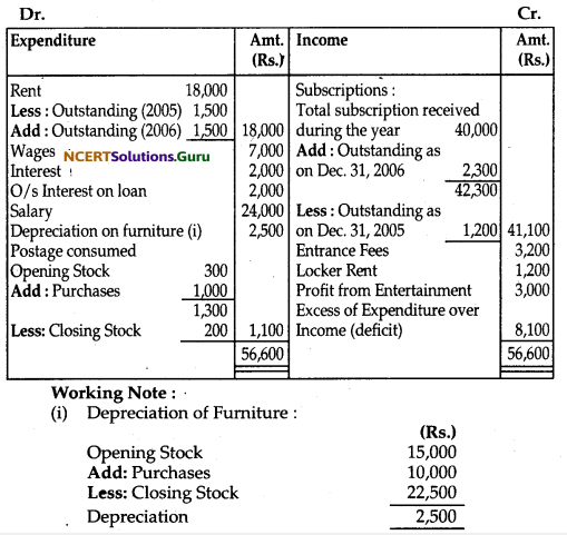 NCERT Solutions for Class 12 Accountancy Chapter 1 Accounting for Not for Profit Organisation 68