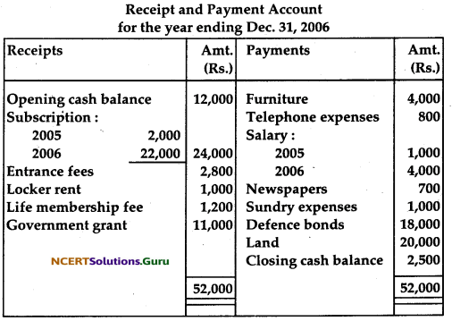 NCERT Solutions for Class 12 Accountancy Chapter 1 Accounting for Not for Profit Organisation 71