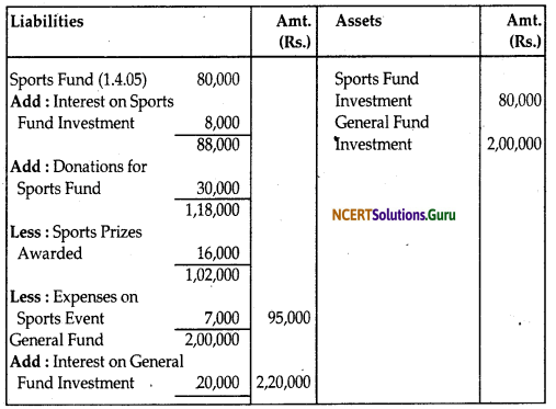 NCERT Solutions for Class 12 Accountancy Chapter 1 Accounting for Not for Profit Organisation 79
