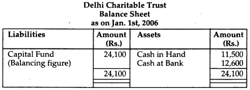 NCERT Solutions for Class 12 Accountancy Chapter 1 Accounting for Not for Profit Organisation 87