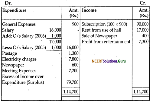 NCERT Solutions for Class 12 Accountancy Chapter 1 Accounting for Not for Profit Organisation 90