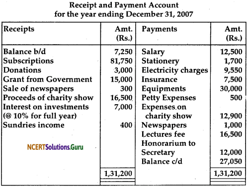 NCERT Solutions for Class 12 Accountancy Chapter 1 Accounting for Not for Profit Organisation 93