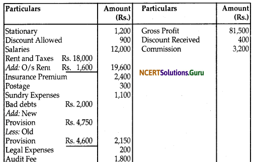 NCERT Solutions for Class 12 Accountancy Chapter 2 Accounting for Partnership Basic Concepts 108