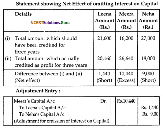 NCERT Solutions for Class 12 Accountancy Chapter 2 Accounting for Partnership Basic Concepts 20
