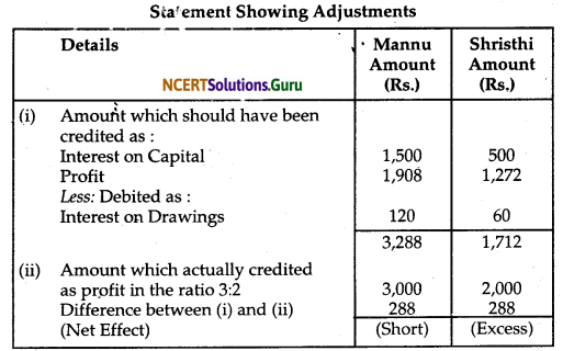 NCERT Solutions for Class 12 Accountancy Chapter 2 Accounting for Partnership Basic Concepts 87
