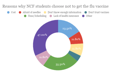 57 percent of NCF students do not plan to receive a flu shot this year