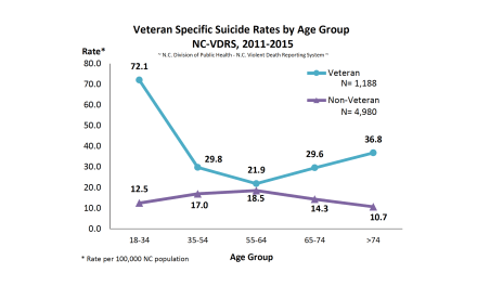 Veteran Suicides in NC in 2011-2015