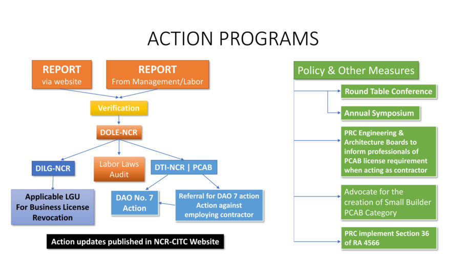 NCR-CITC Unlicensed Contractor Report