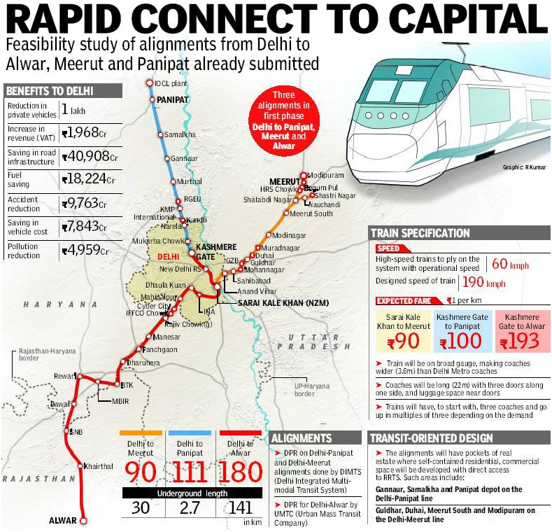 Image result for delhi meerut rapid rail corridor