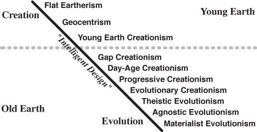 Creation-Evolution Continuum