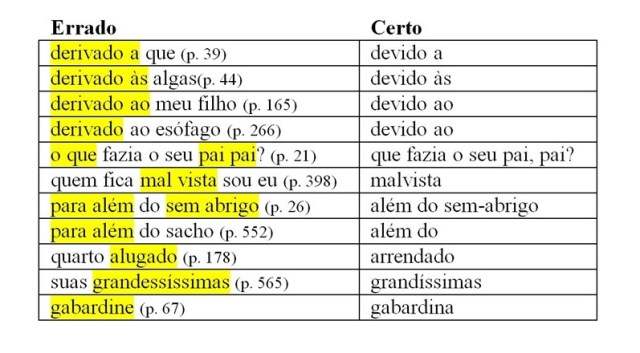 Os erros de português dos escritores