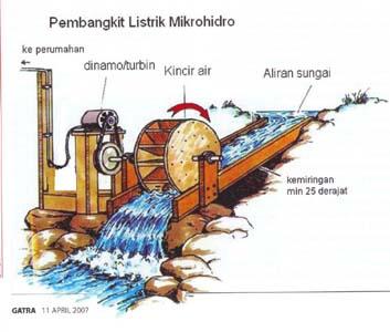 PLTMH - Pembangkit Listrik Tenaga Mikrohidro