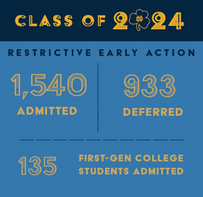 notre dame restrictive early action acceptance rate
