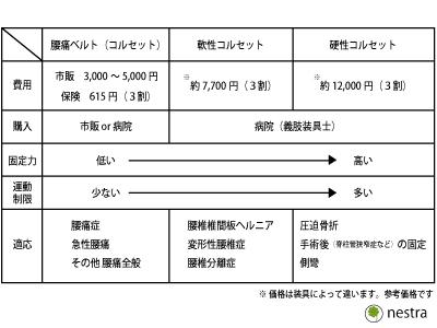 コルセット表