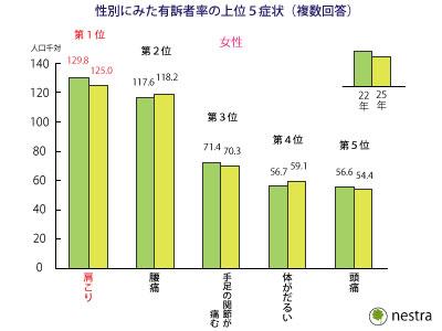%e8%82%a9%e3%81%93%e3%82%8a%e7%b5%b1%e8%a8%8825%e5%b9%b4_%e5%a5%b3%e6%80%a7